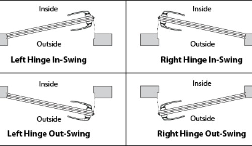 Left Hinge Vs Right Hinge